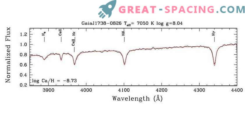 Esimene saastunud valge kääbus leiti Gaia DR2-s