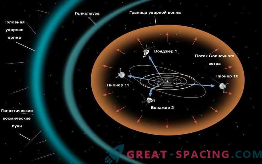 Me uurime tühimikku: interplanetaarsed, tähtedevahelised ja intergalaktilised ruumid