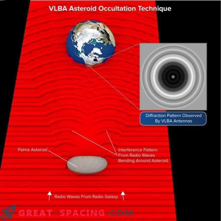 VLBA mõõdab asteroidi omadusi tänu selle pikkusele galaktika ees
