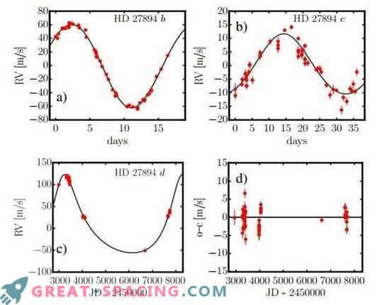 Kaks suurt planeeti, mis leidsid tähed HD 27894