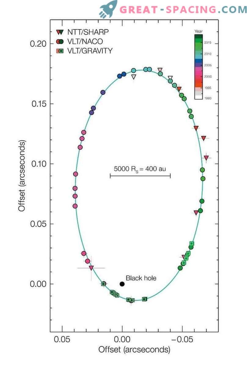 Üldise relatiivsusteooria esimene edukas test supermassive musta auku lähedal